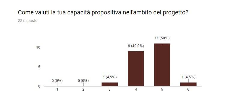 Come valuti la tua capacità propositiva nell'ambito del progetto?