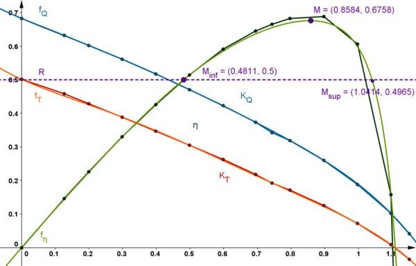 Grafico finale del laboratorio