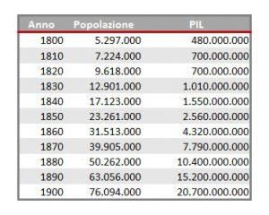 Popolazione e PIL USA tra il 1800 e il 1900