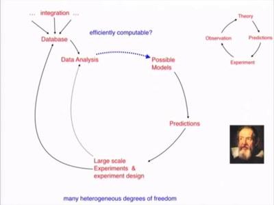 La slide in cui Zecchina mette a confronto il metodo scientifico di Galilei e il processo per la conoscenza scientifica nel prossimo futuro