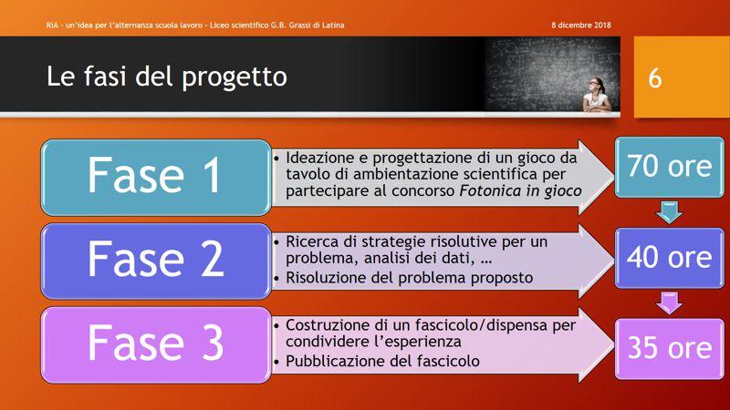Le tre fasi del progetto