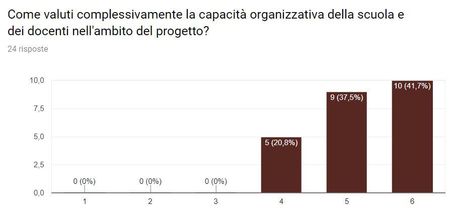Come valuti complessivamente la capacità organizzativa della scuola e dei docenti nell'ambito del progetto?