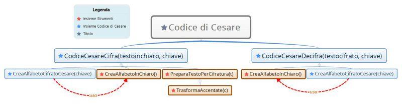 Codice di Cesare: struttura della libreria