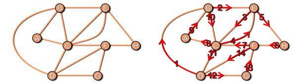 Un esempio di grafo euleriano in cui tutti i nodi hanno grado pari.