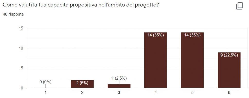 Autovalutazione 20-21 - capacità propositiva